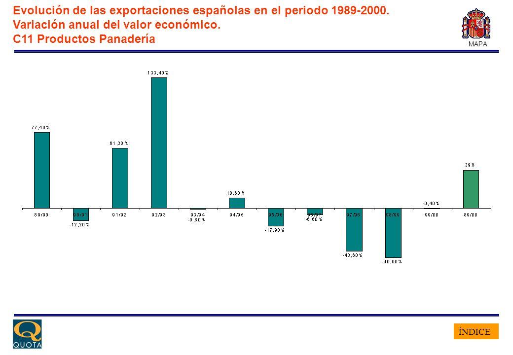 ÍNDICE MAPA Evolución de las exportaciones españolas en el periodo 1989-2000. Variación anual del valor económico. C11 Productos Panadería