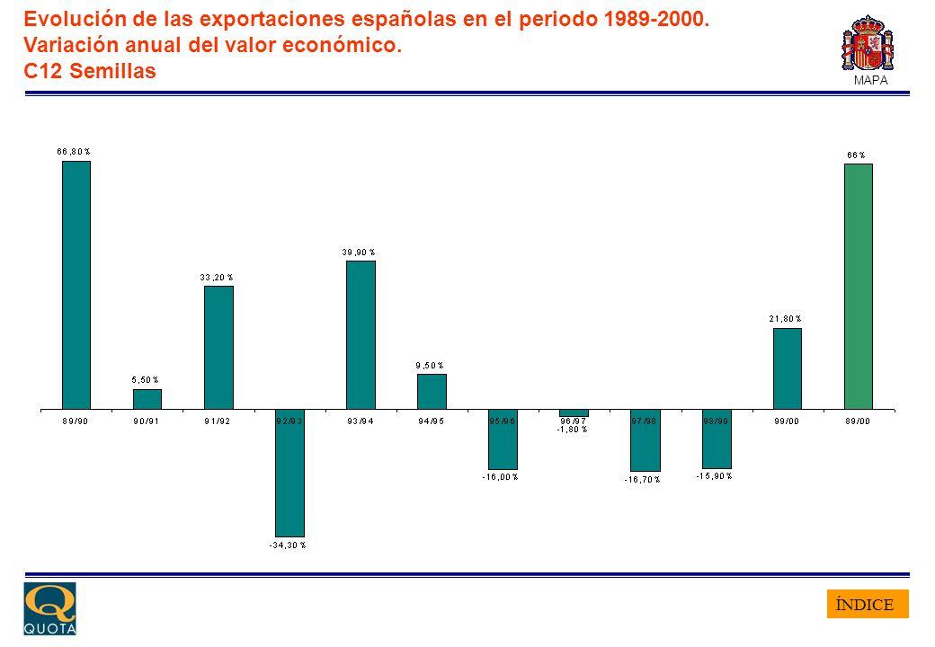 ÍNDICE MAPA Evolución de las exportaciones españolas en el periodo 1989-2000. Variación anual del valor económico. C12 Semillas