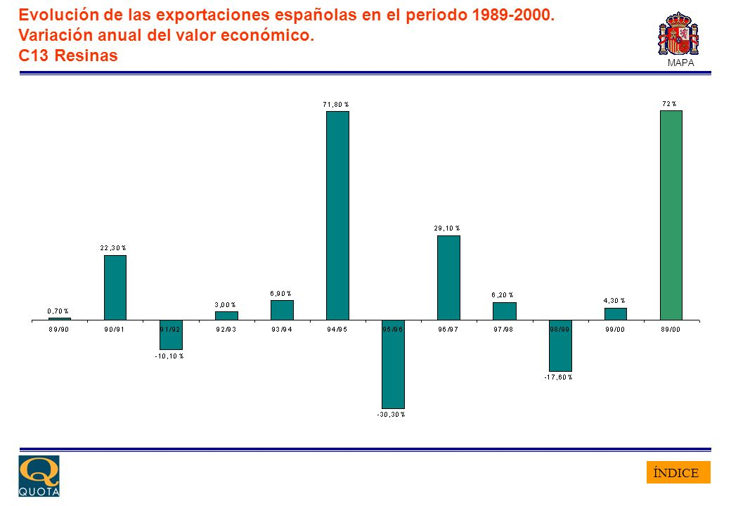 ÍNDICE MAPA Evolución de las exportaciones españolas en el periodo 1989-2000. Variación anual del valor económico. C13 Resinas