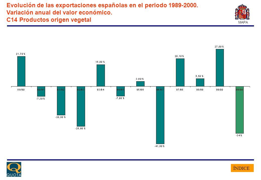 ÍNDICE MAPA Evolución de las exportaciones españolas en el periodo 1989-2000. Variación anual del valor económico. C14 Productos origen vegetal