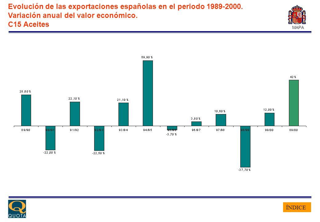 ÍNDICE MAPA Evolución de las exportaciones españolas en el periodo 1989-2000. Variación anual del valor económico. C15 Aceites