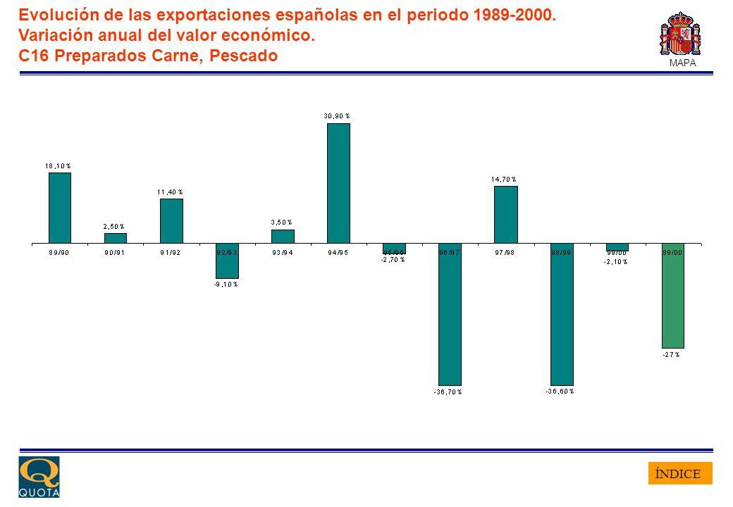 ÍNDICE MAPA Evolución de las exportaciones españolas en el periodo 1989-2000. Variación anual del valor económico. C16 Preparados Carne, Pescado