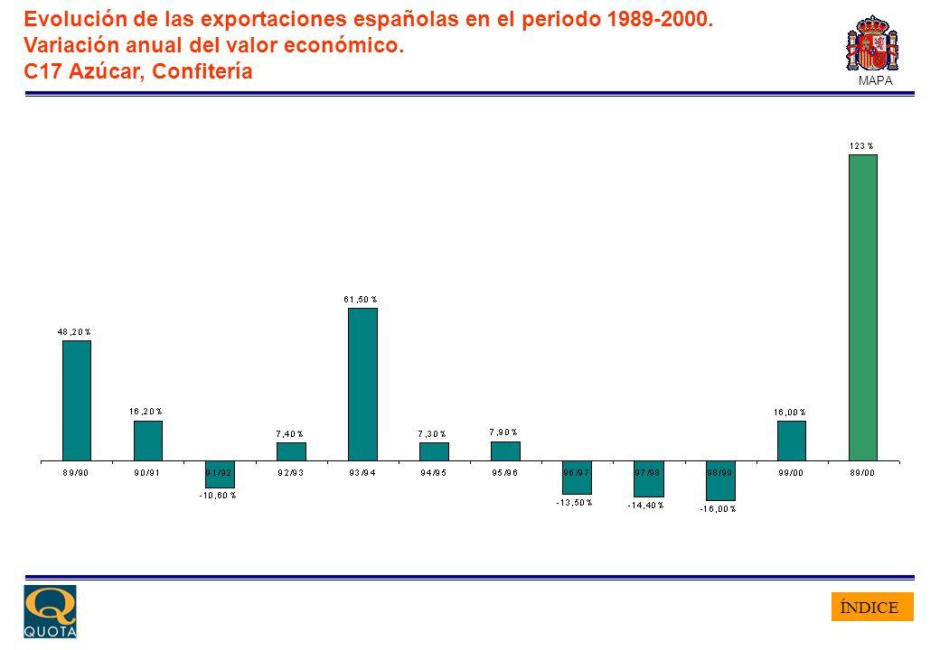 ÍNDICE MAPA Evolución de las exportaciones españolas en el periodo 1989-2000. Variación anual del valor económico. C17 Azúcar, Confitería