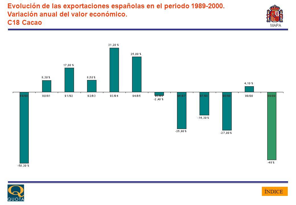 ÍNDICE MAPA Evolución de las exportaciones españolas en el periodo 1989-2000. Variación anual del valor económico. C18 Cacao