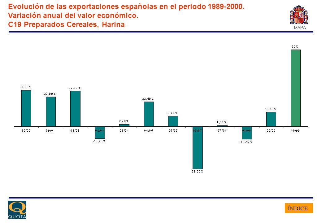 ÍNDICE MAPA Evolución de las exportaciones españolas en el periodo 1989-2000. Variación anual del valor económico. C19 Preparados Cereales, Harina