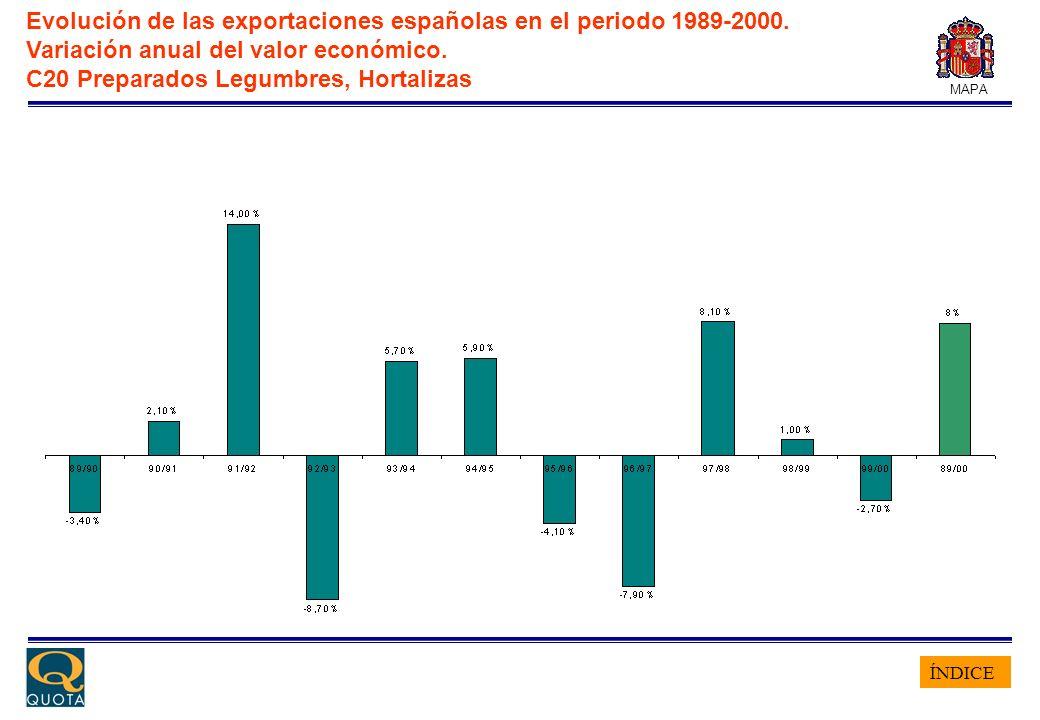 ÍNDICE MAPA Evolución de las exportaciones españolas en el periodo 1989-2000. Variación anual del valor económico. C20 Preparados Legumbres, Hortaliza