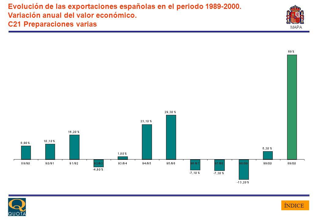 ÍNDICE MAPA Evolución de las exportaciones españolas en el periodo 1989-2000. Variación anual del valor económico. C21 Preparaciones varias