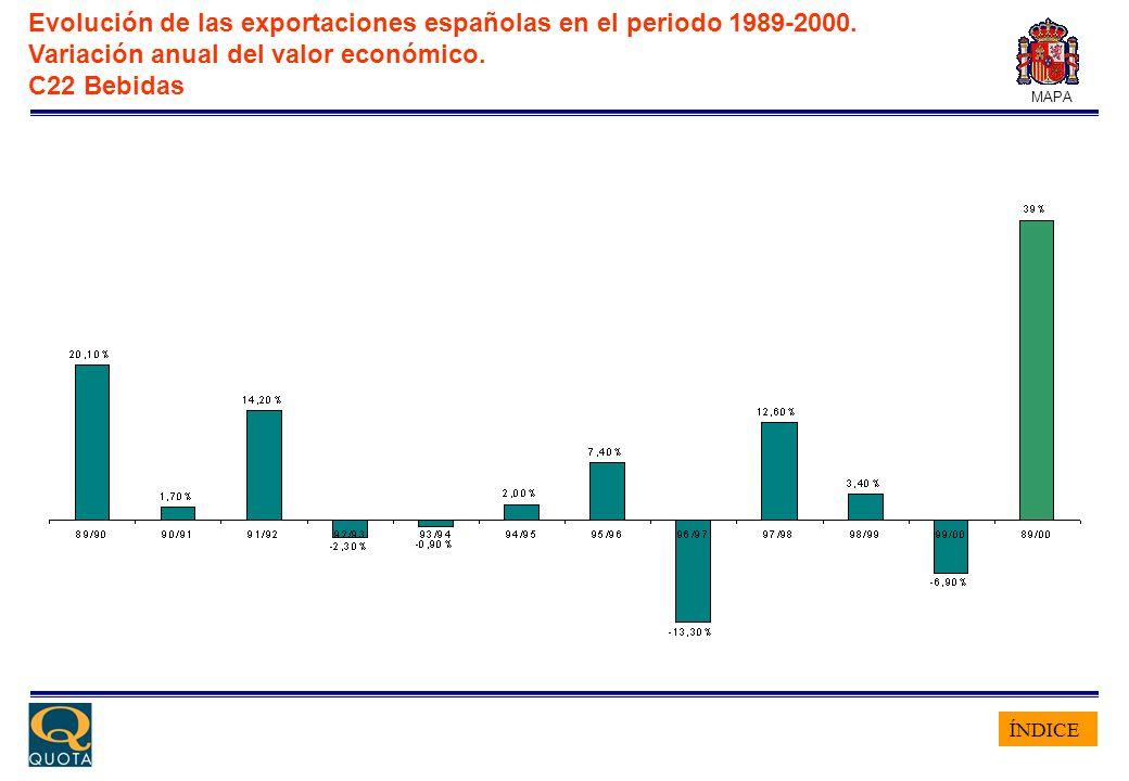 ÍNDICE MAPA Evolución de las exportaciones españolas en el periodo 1989-2000. Variación anual del valor económico. C22 Bebidas