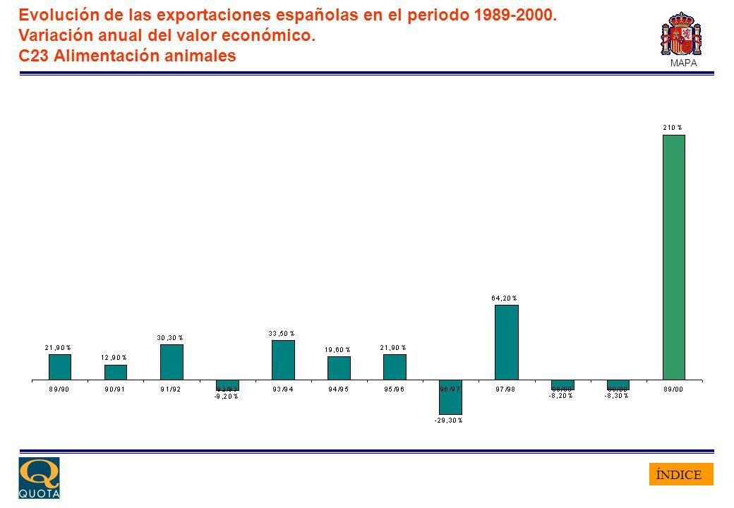 ÍNDICE MAPA Evolución de las exportaciones españolas en el periodo 1989-2000. Variación anual del valor económico. C23 Alimentación animales