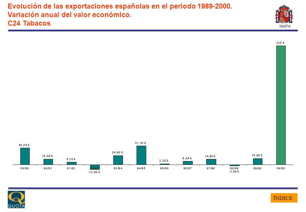 ÍNDICE MAPA Evolución de las exportaciones españolas en el periodo 1989-2000. Variación anual del valor económico. C24 Tabacos