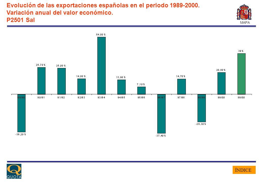ÍNDICE MAPA Evolución de las exportaciones españolas en el periodo 1989-2000. Variación anual del valor económico. P2501 Sal