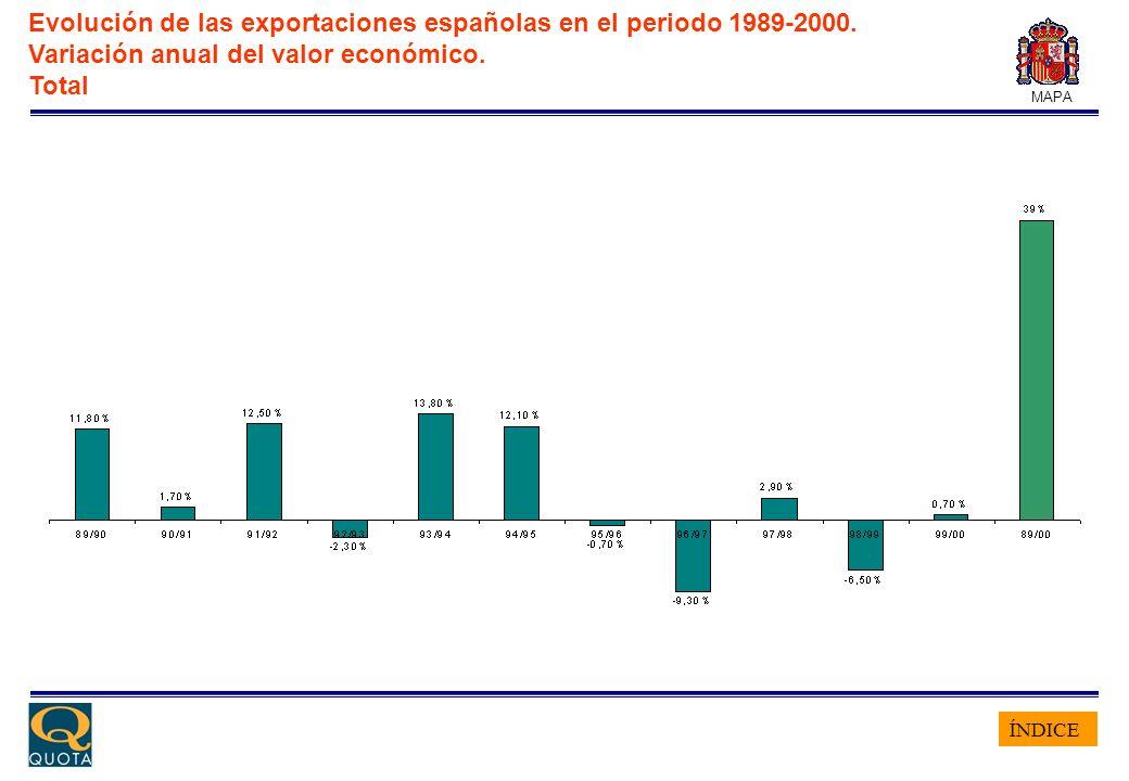 ÍNDICE MAPA Evolución de las exportaciones españolas en el periodo 1989-2000. Variación anual del valor económico. Total