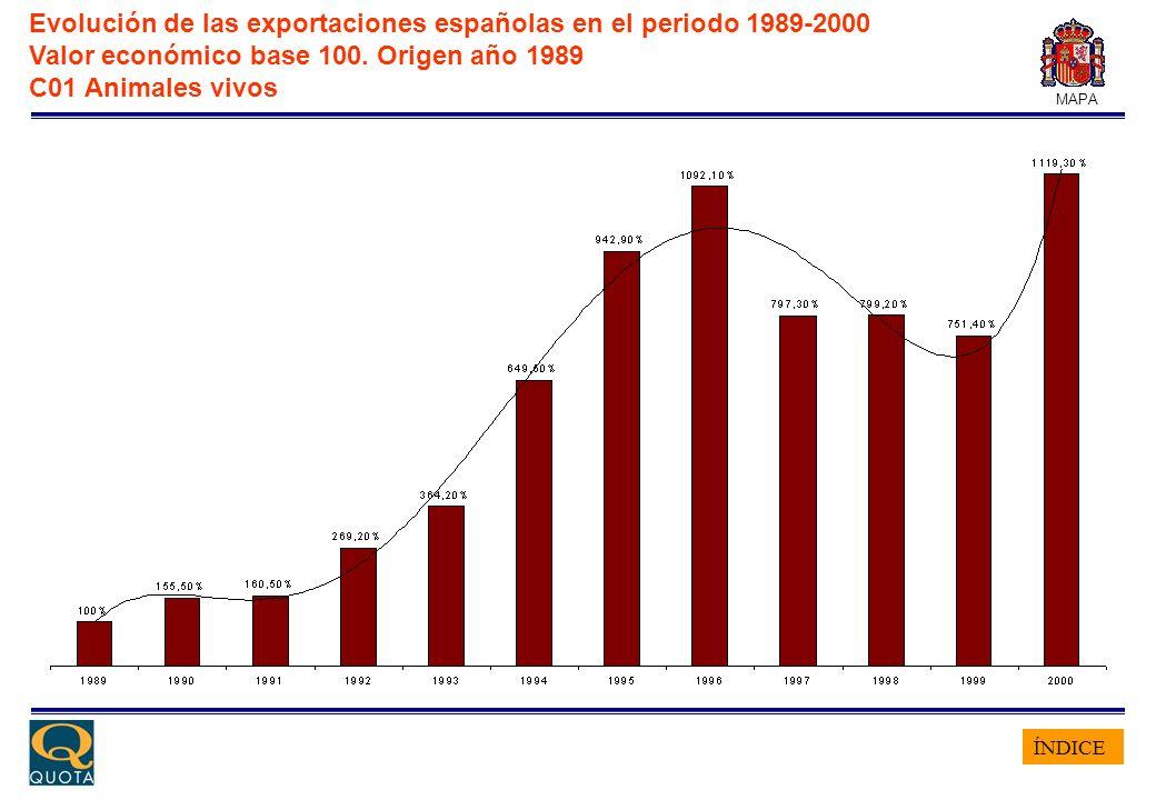 ÍNDICE MAPA Evolución de las exportaciones españolas en el periodo 1989-2000 Valor económico base 100. Origen año 1989 C01 Animales vivos