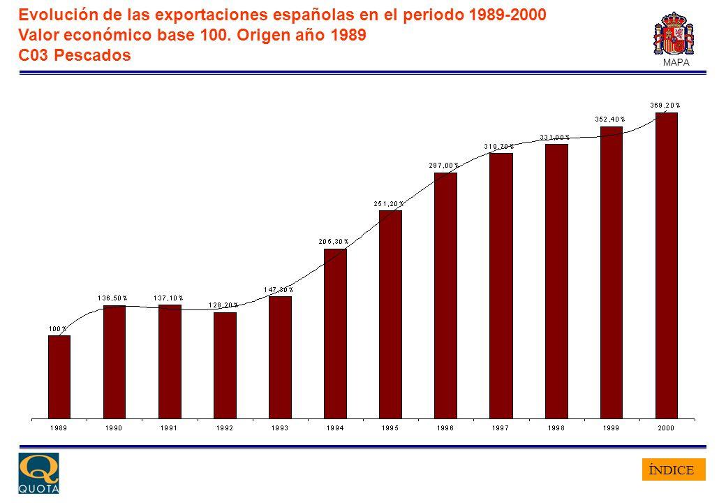 ÍNDICE MAPA Evolución de las exportaciones españolas en el periodo 1989-2000 Valor económico base 100. Origen año 1989 C03 Pescados