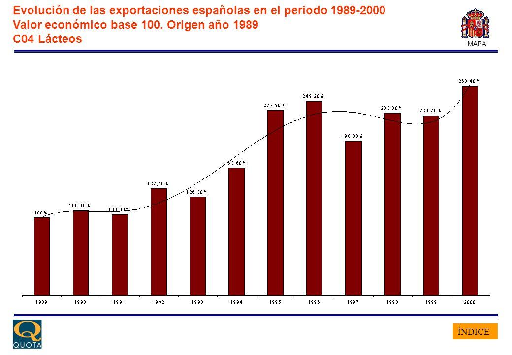 ÍNDICE MAPA Evolución de las exportaciones españolas en el periodo 1989-2000 Valor económico base 100. Origen año 1989 C04 Lácteos