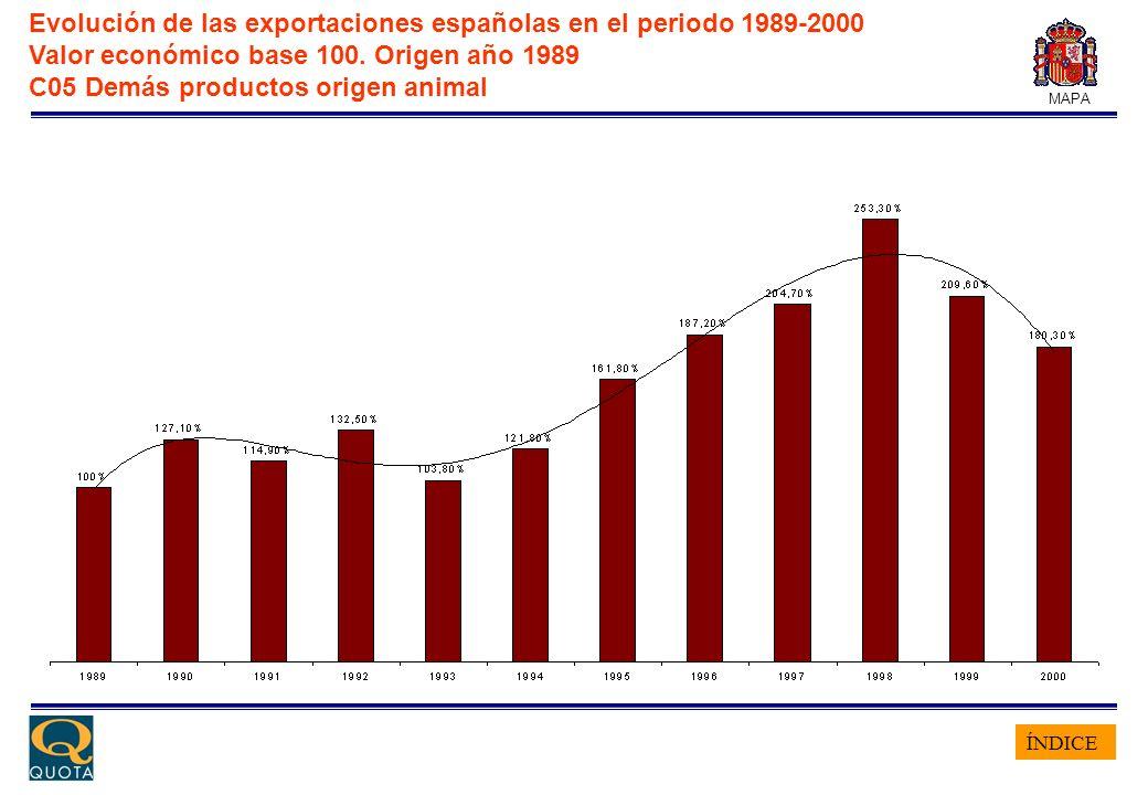 ÍNDICE MAPA Evolución de las exportaciones españolas en el periodo 1989-2000 Valor económico base 100. Origen año 1989 C05 Demás productos origen anim