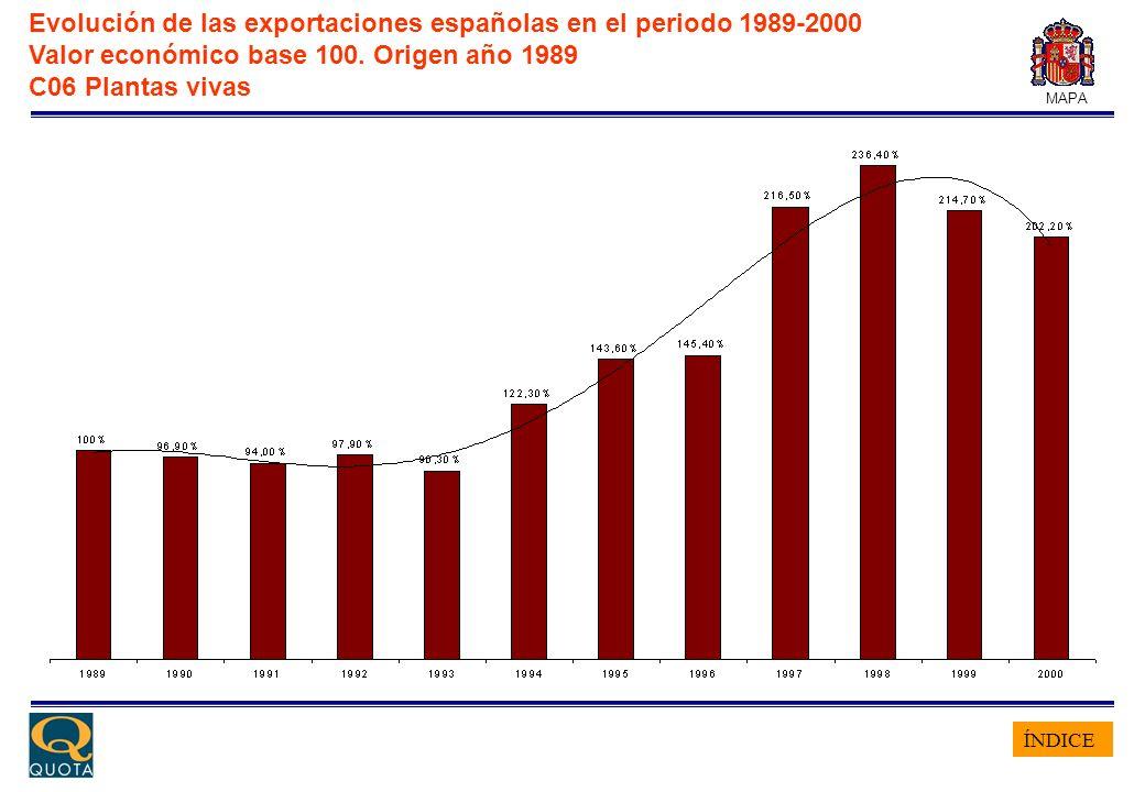 ÍNDICE MAPA Evolución de las exportaciones españolas en el periodo 1989-2000 Valor económico base 100. Origen año 1989 C06 Plantas vivas
