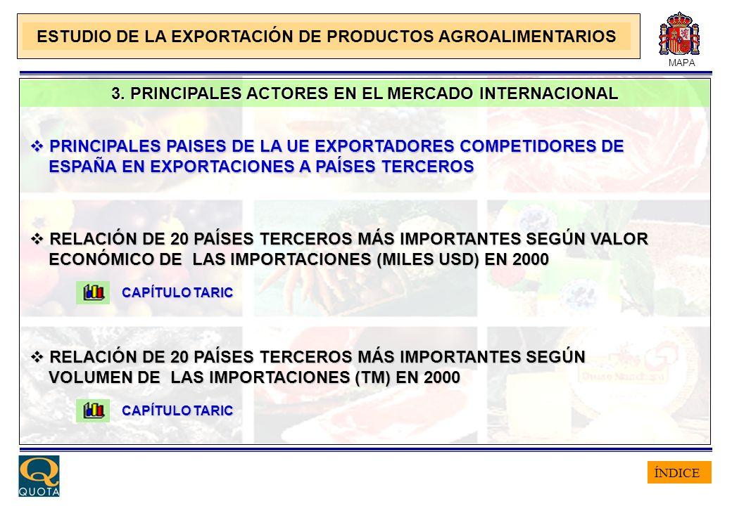 ÍNDICE MAPA 3. PRINCIPALES ACTORES EN EL MERCADO INTERNACIONAL ESTUDIO DE LA EXPORTACIÓN DE PRODUCTOS AGROALIMENTARIOS PRINCIPALES PAISES DE LA UE EXP