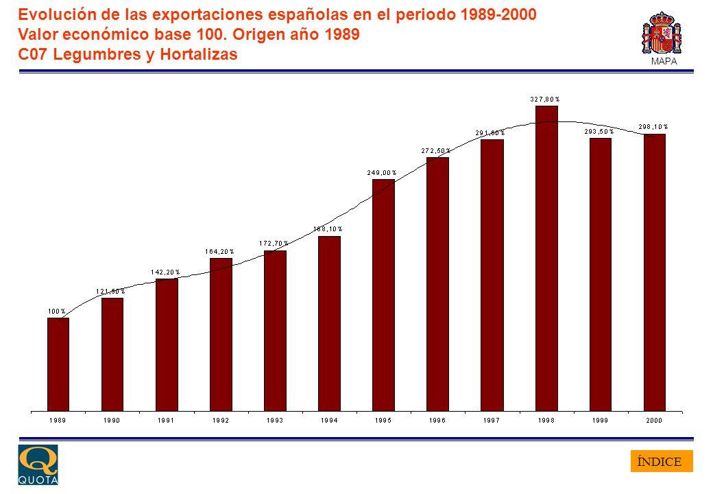 ÍNDICE MAPA Evolución de las exportaciones españolas en el periodo 1989-2000 Valor económico base 100. Origen año 1989 C07 Legumbres y Hortalizas