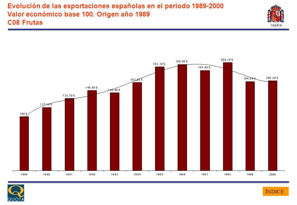 ÍNDICE MAPA Evolución de las exportaciones españolas en el periodo 1989-2000 Valor económico base 100. Origen año 1989 C08 Frutas