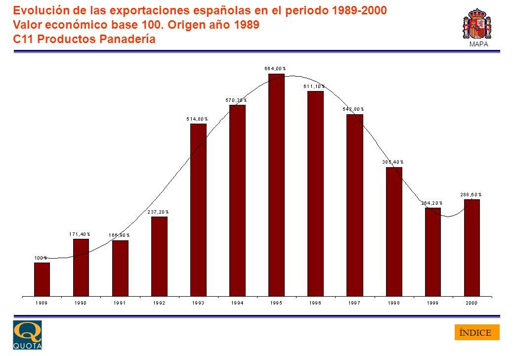 ÍNDICE MAPA Evolución de las exportaciones españolas en el periodo 1989-2000 Valor económico base 100. Origen año 1989 C11 Productos Panadería