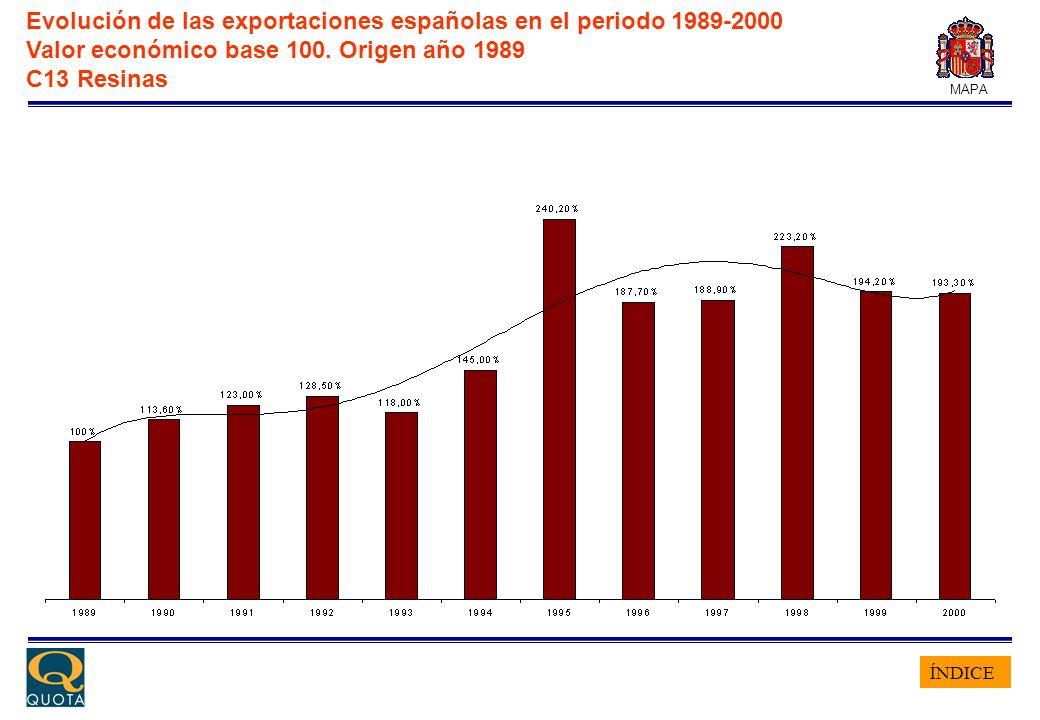 ÍNDICE MAPA Evolución de las exportaciones españolas en el periodo 1989-2000 Valor económico base 100. Origen año 1989 C13 Resinas
