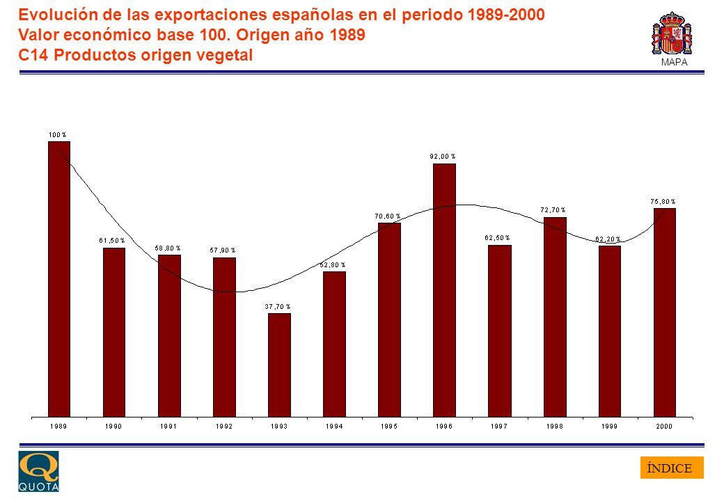 ÍNDICE MAPA Evolución de las exportaciones españolas en el periodo 1989-2000 Valor económico base 100. Origen año 1989 C14 Productos origen vegetal