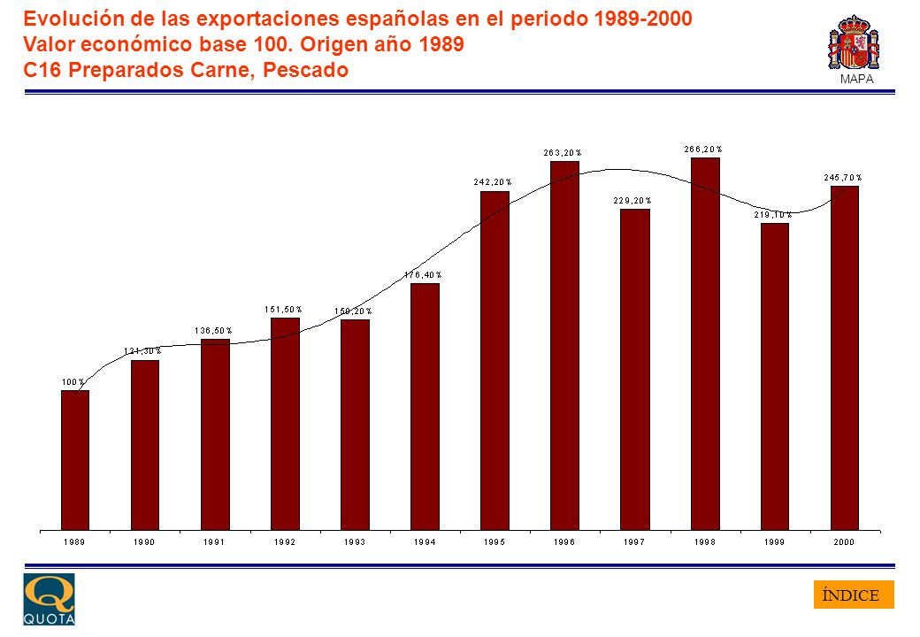 ÍNDICE MAPA Evolución de las exportaciones españolas en el periodo 1989-2000 Valor económico base 100. Origen año 1989 C16 Preparados Carne, Pescado