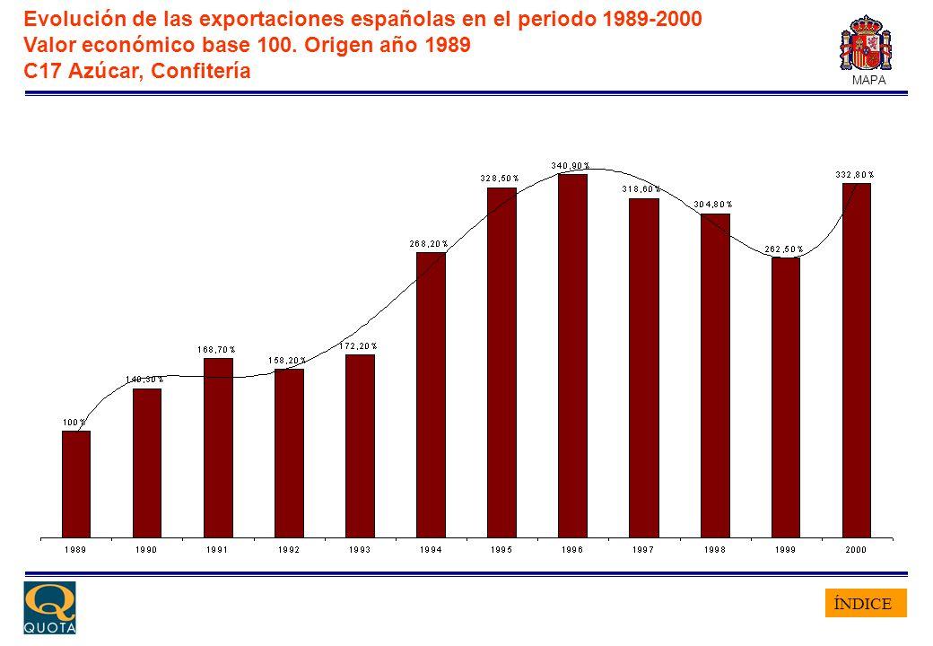 ÍNDICE MAPA Evolución de las exportaciones españolas en el periodo 1989-2000 Valor económico base 100. Origen año 1989 C17 Azúcar, Confitería