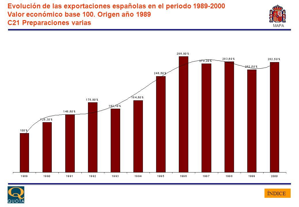 ÍNDICE MAPA Evolución de las exportaciones españolas en el periodo 1989-2000 Valor económico base 100. Origen año 1989 C21 Preparaciones varias