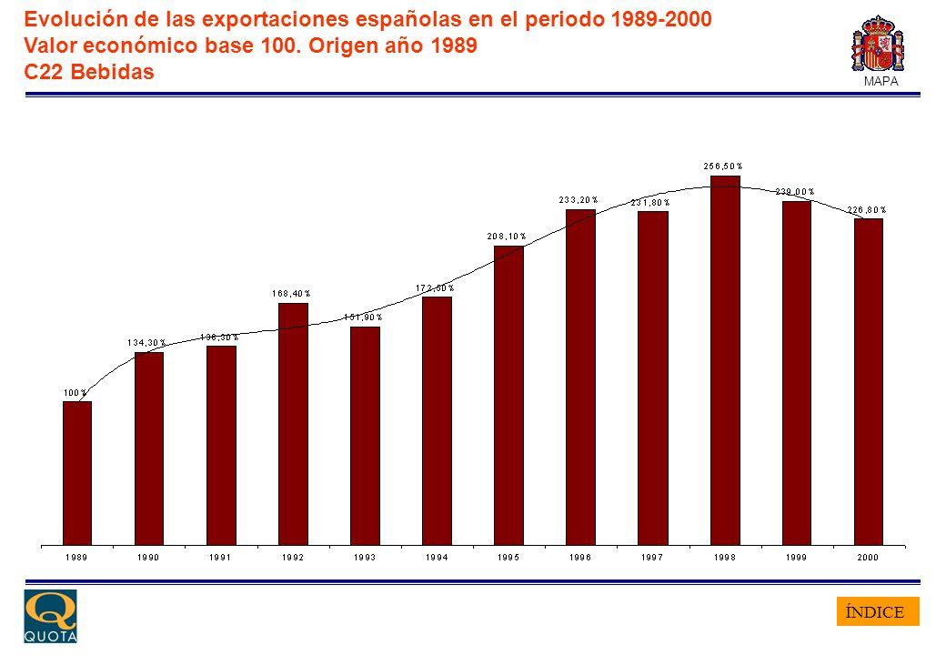 ÍNDICE MAPA Evolución de las exportaciones españolas en el periodo 1989-2000 Valor económico base 100. Origen año 1989 C22 Bebidas