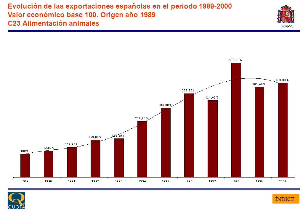 ÍNDICE MAPA Evolución de las exportaciones españolas en el periodo 1989-2000 Valor económico base 100. Origen año 1989 C23 Alimentación animales