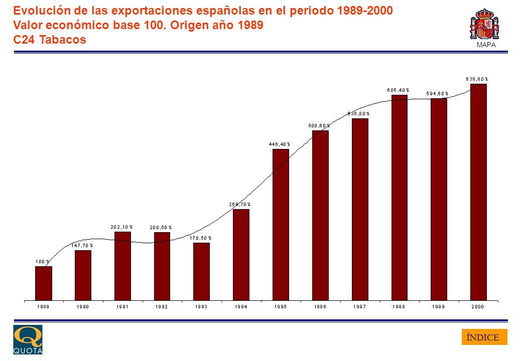 ÍNDICE MAPA Evolución de las exportaciones españolas en el periodo 1989-2000 Valor económico base 100. Origen año 1989 C24 Tabacos