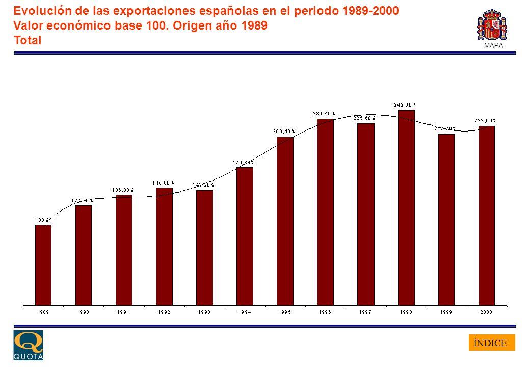 ÍNDICE MAPA Evolución de las exportaciones españolas en el periodo 1989-2000 Valor económico base 100. Origen año 1989 Total