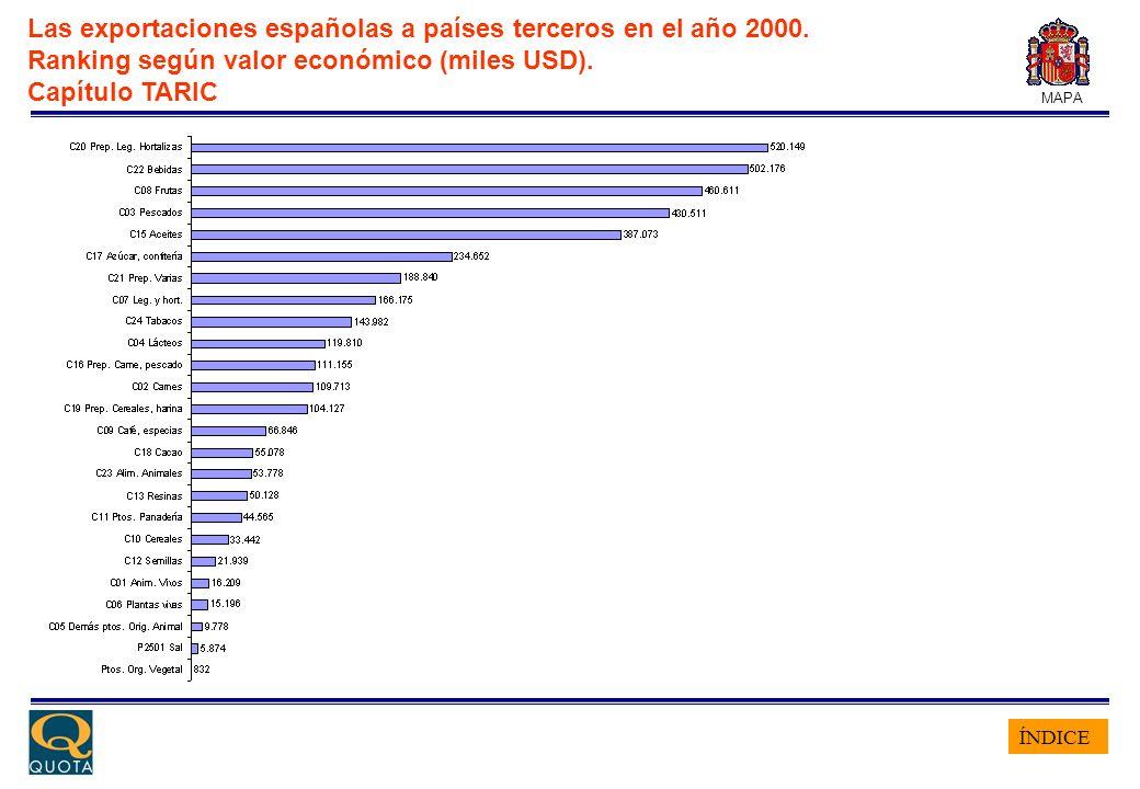 ÍNDICE MAPA Las exportaciones españolas a países terceros en el año 2000. Ranking según valor económico (miles USD). Capítulo TARIC