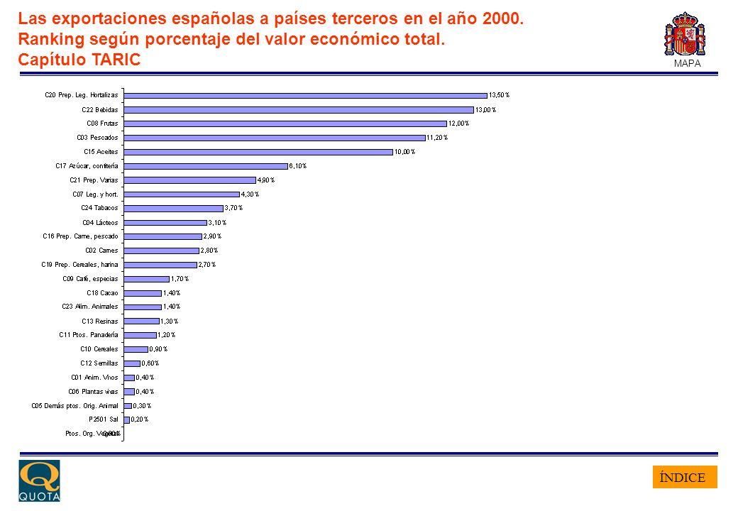 ÍNDICE MAPA Las exportaciones españolas a países terceros en el año 2000. Ranking según porcentaje del valor económico total. Capítulo TARIC