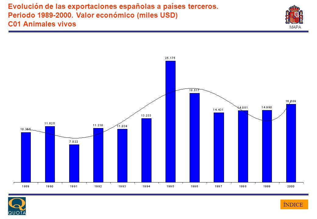 ÍNDICE MAPA Evolución de las exportaciones españolas a países terceros. Periodo 1989-2000. Valor económico (miles USD) C01 Animales vivos