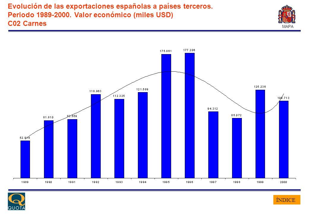 ÍNDICE MAPA Evolución de las exportaciones españolas a países terceros. Periodo 1989-2000. Valor económico (miles USD) C02 Carnes
