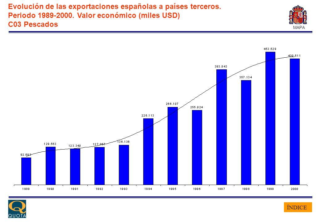ÍNDICE MAPA Evolución de las exportaciones españolas a países terceros. Periodo 1989-2000. Valor económico (miles USD) C03 Pescados