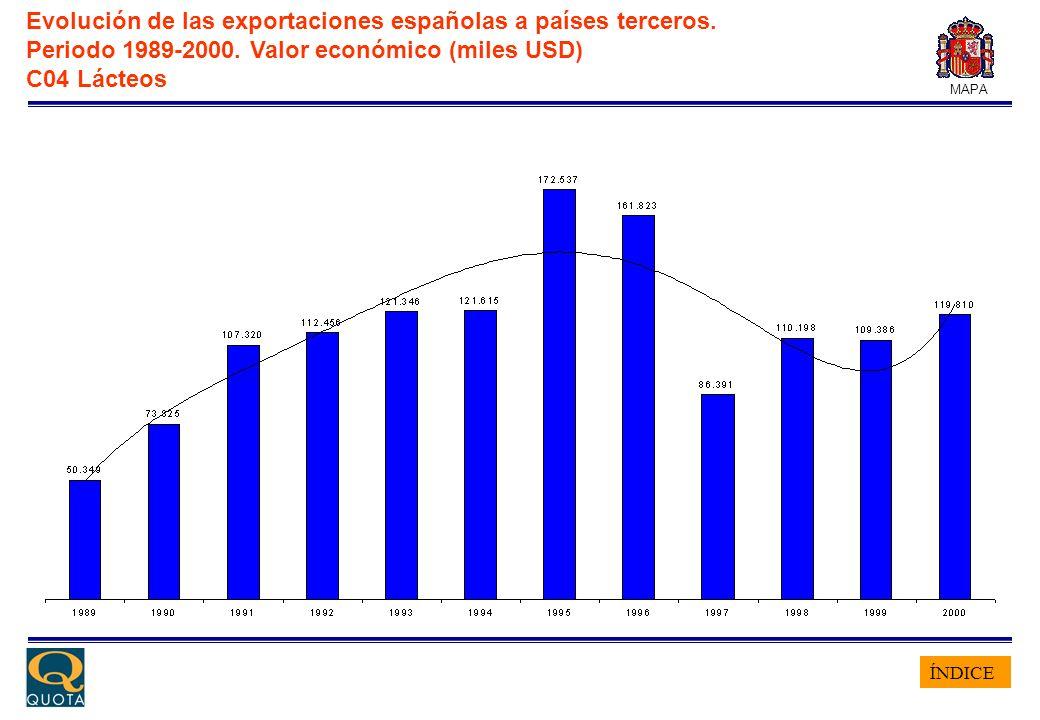 ÍNDICE MAPA Evolución de las exportaciones españolas a países terceros. Periodo 1989-2000. Valor económico (miles USD) C04 Lácteos