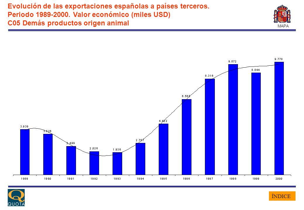 ÍNDICE MAPA Evolución de las exportaciones españolas a países terceros. Periodo 1989-2000. Valor económico (miles USD) C05 Demás productos origen anim