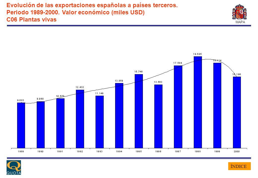 ÍNDICE MAPA Evolución de las exportaciones españolas a países terceros. Periodo 1989-2000. Valor económico (miles USD) C06 Plantas vivas