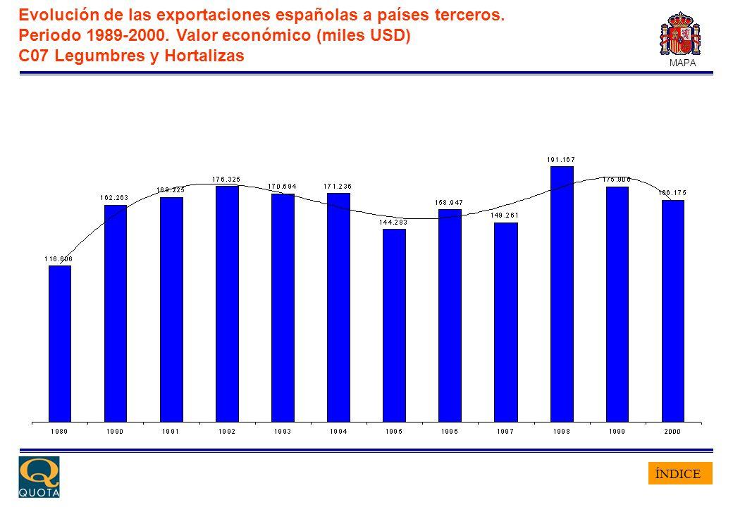 ÍNDICE MAPA Evolución de las exportaciones españolas a países terceros. Periodo 1989-2000. Valor económico (miles USD) C07 Legumbres y Hortalizas