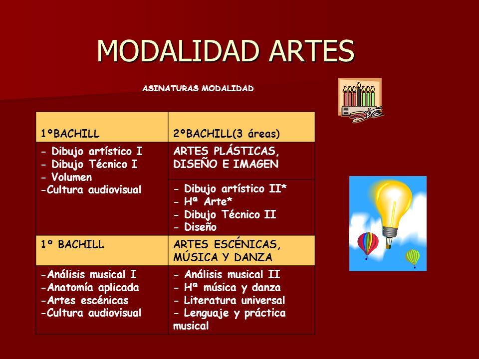 MODALIDAD ARTES ASINATURAS MODALIDAD 1ºBACHILL2ºBACHILL(3 áreas) - Dibujo artístico I - Dibujo Técnico I - Volumen -Cultura audiovisual ARTES PLÁSTICAS, DISEÑO E IMAGEN - Dibujo artístico II* - Hª Arte* - Dibujo Técnico II - Diseño 1º BACHILLARTES ESCÉNICAS, MÚSICA Y DANZA -Análisis musical I -Anatomía aplicada -Artes escénicas -Cultura audiovisual - Análisis musical II - Hª música y danza - Literatura universal - Lenguaje y práctica musical