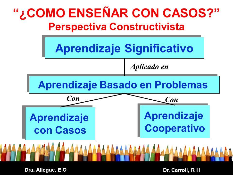 Dra. Allegue, E O Dr. Carroll, R H ¿COMO ENSEÑAR CON CASOS? Perspectiva Constructivista Aprendizaje Significativo Aprendizaje Basado en Problemas Apre
