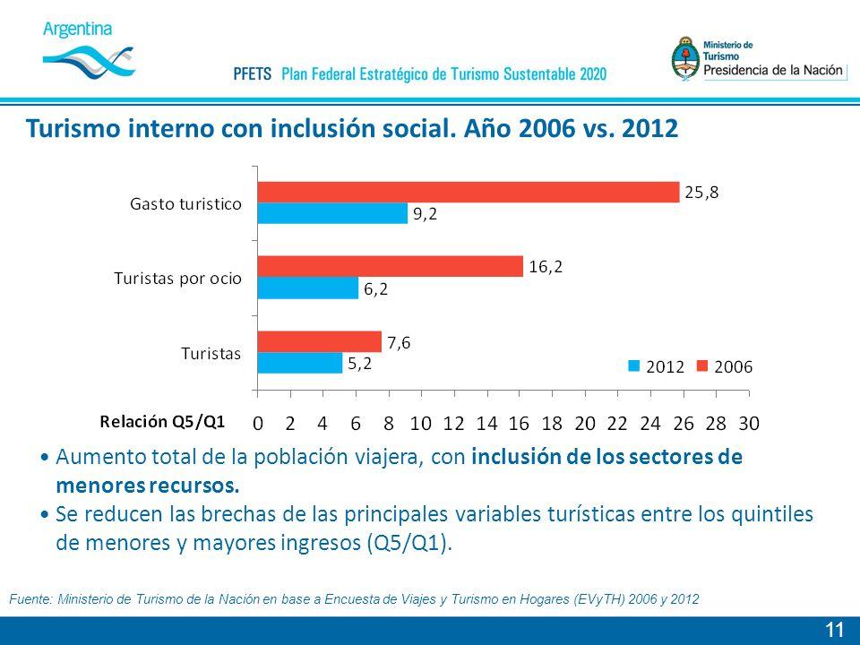 11 Fuente: Ministerio de Turismo de la Nación en base a Encuesta de Viajes y Turismo en Hogares (EVyTH) 2006 y 2012 Turismo interno con inclusión social.
