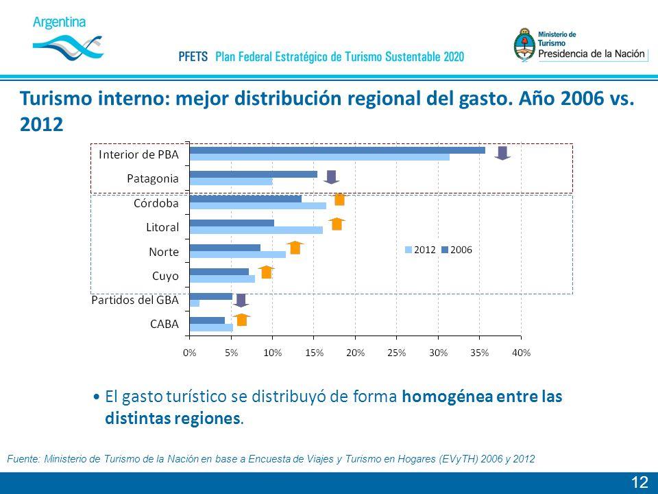 12 Fuente: Ministerio de Turismo de la Nación en base a Encuesta de Viajes y Turismo en Hogares (EVyTH) 2006 y 2012 Turismo interno: mejor distribución regional del gasto.