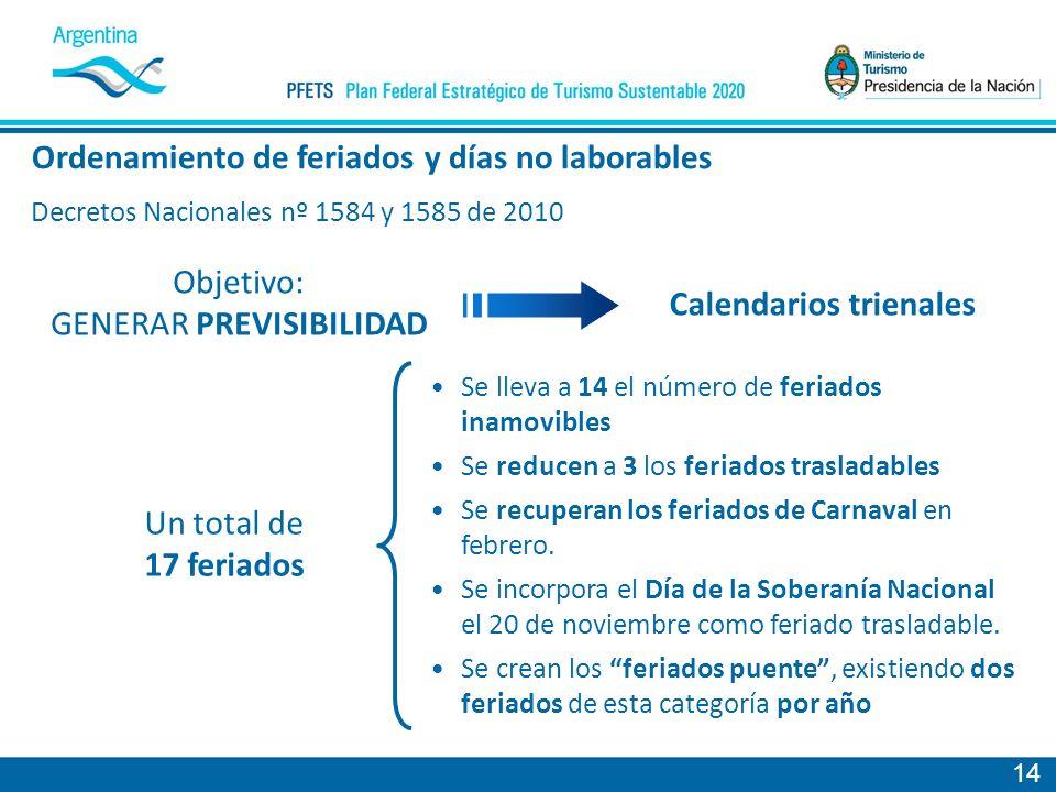14 Decretos Nacionales nº 1584 y 1585 de 2010 Se lleva a 14 el número de feriados inamovibles Se reducen a 3 los feriados trasladables Se recuperan los feriados de Carnaval en febrero.