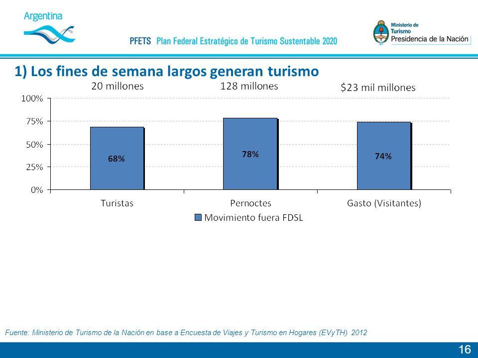 1) Los fines de semana largos generan turismo 16 Fuente: Ministerio de Turismo de la Nación en base a Encuesta de Viajes y Turismo en Hogares (EVyTH) 2012