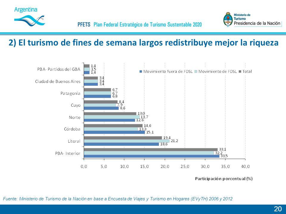 20 2) El turismo de fines de semana largos redistribuye mejor la riqueza Fuente: Ministerio de Turismo de la Nación en base a Encuesta de Viajes y Turismo en Hogares (EVyTH) 2006 y 2012
